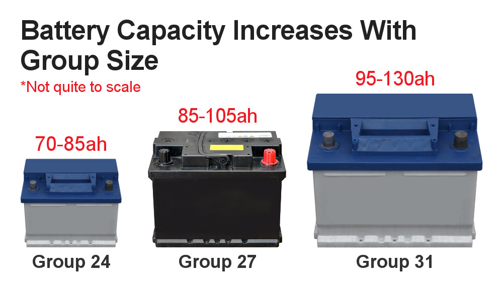 Battery Capacity And Size